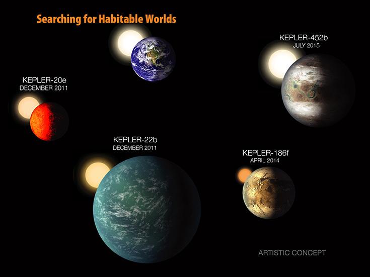 Поиск обитаемых планет