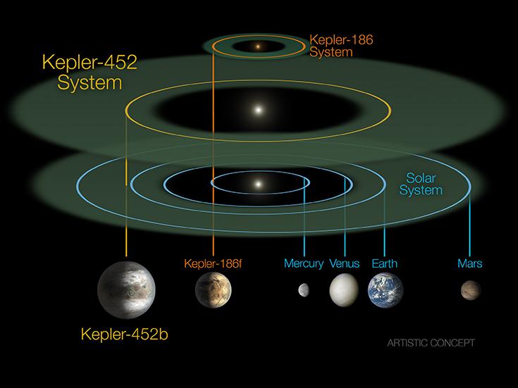 Шкала расстояний планет от звезд в системах Kepler-452, Kepler-186 и Солнечной