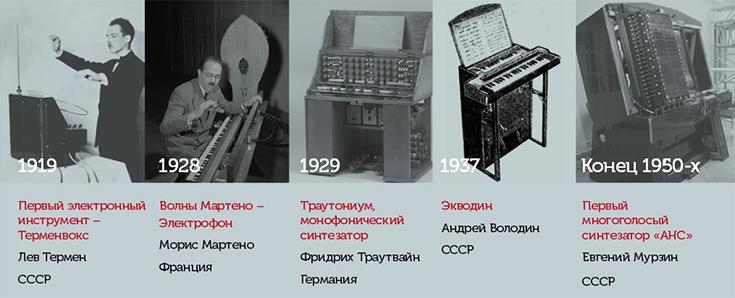 Изобретатели электронных музыкальных инструментов